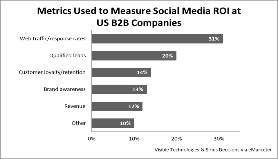 B2B Social Media Metrics