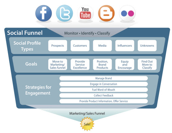 Awareness Social Funnel