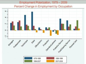 Employment Polarization, 1979-2009