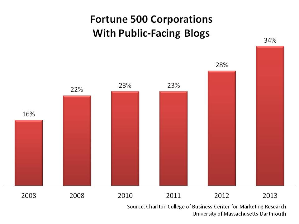 Fortune 500 Corporations  With Public-Facing Blogs