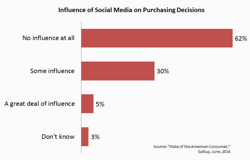 Influence of Social Media on Purchasing Decisions - Gallup