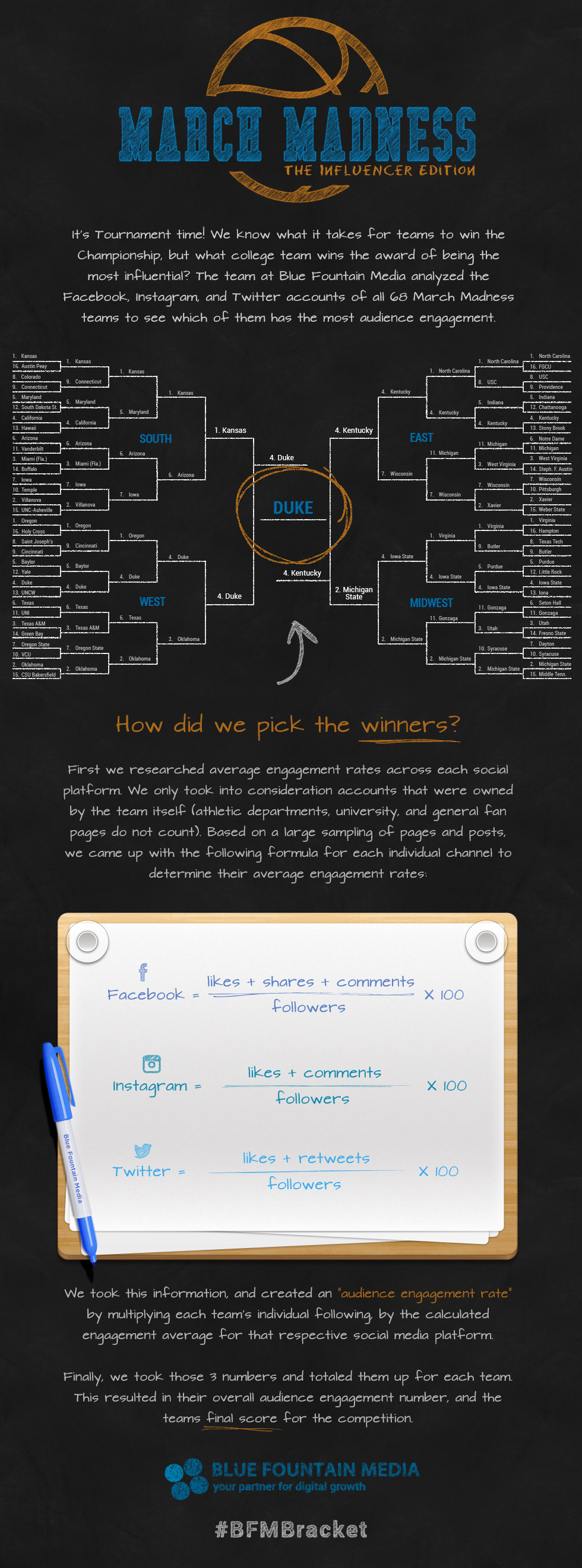 March Madness social media anlysis