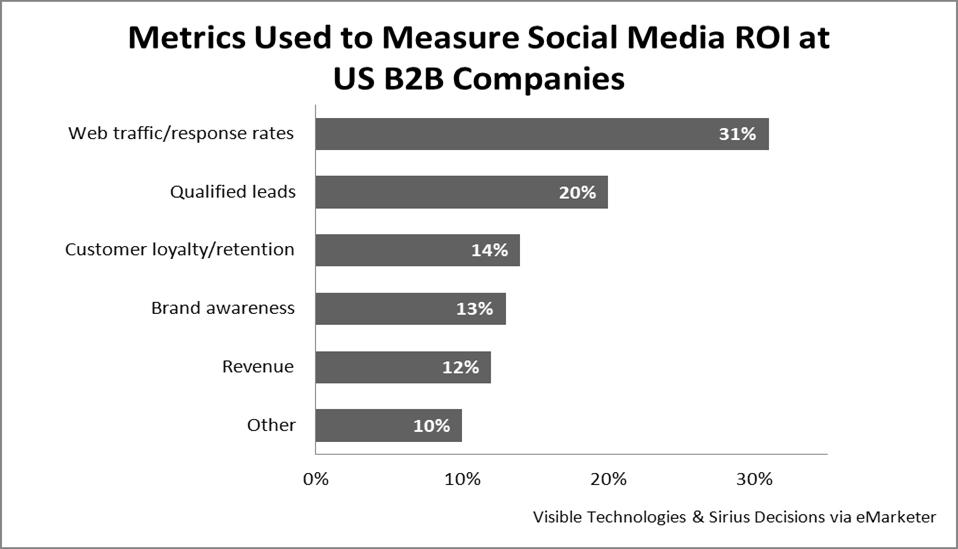 B2B Social Media Metrics