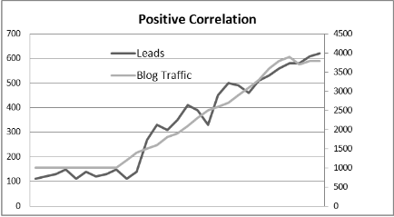 Positive Correlation of B2B Blog and Sales
