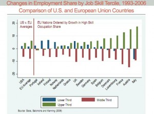 Changes in Employment Share by Job Skill Tercile, 1993-2006