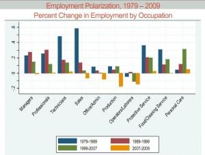 Employment Polarization, 1979-2009