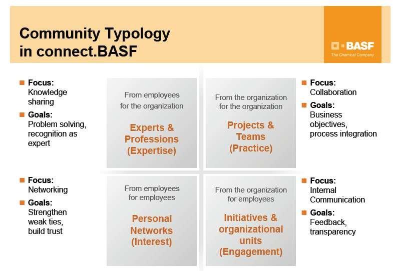 BASF Community Types