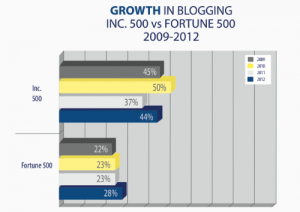 Blog use by Inc. 500 and Fortune 500 companies
